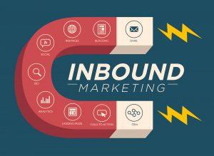 il funnel marketing composto da inbound marketing e lead generation